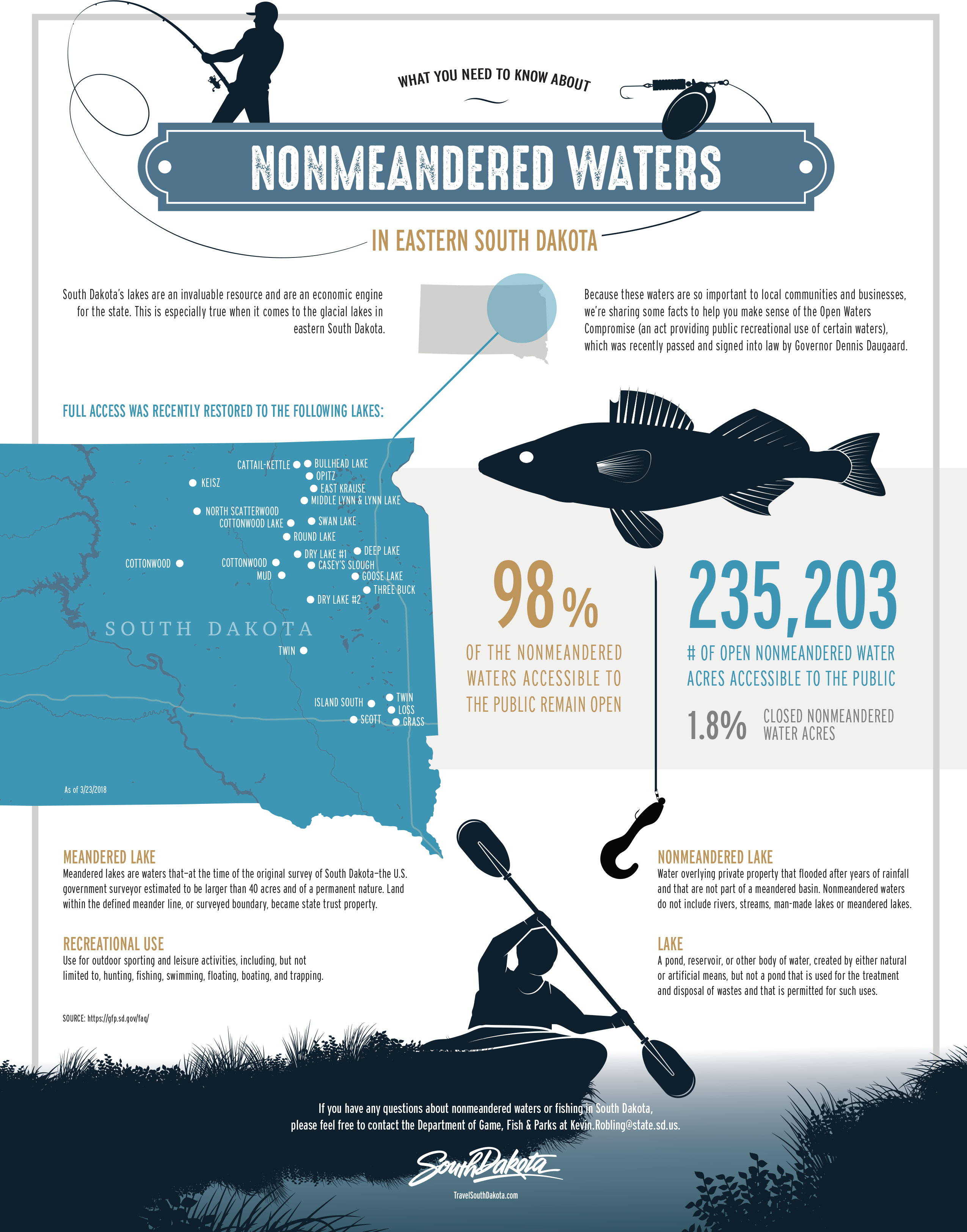 2018 South Dakota Nonmeandered Waters Infographic